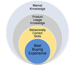 Consultative Selling Leads to Best Buying Experience