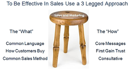How to be effective in sales with a 3 legged approach