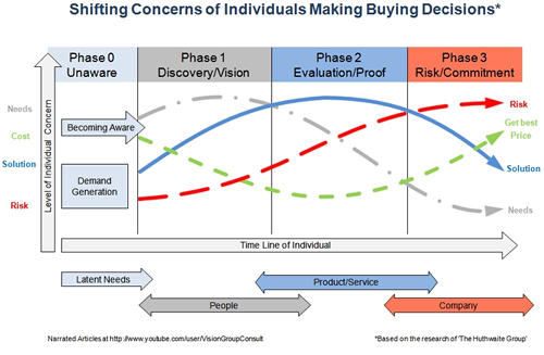 buyer decision process. making a uying decision.